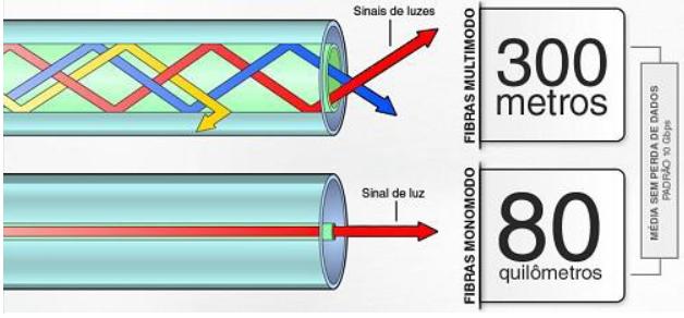 fibra optica monomodo: