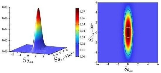 Foram transmitidos pulsos com um contorno horizontal elíptico (direita). A forma comprimida da luz registrada no receptor pode ser vista claramente. O eixo longitudinal maior e o eixo transversal curto representam a propagação de duas propriedades que estão ligadas entre si através do Princípio da Incerteza de Heisenberg. [Imagem: MPI]