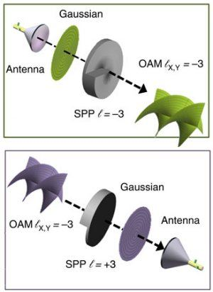 """Para torcer as ondas de rádio, os pesquisadores passam cada feixe - já com seus dados codificados - através de """"placa de fase espiral"""". [Imagem: Yan Yan et al. - 10.1038/ncomms5876]"""