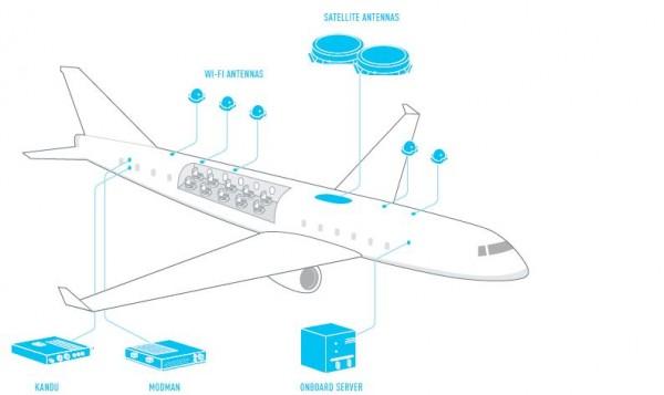 Diagrama do sistema 2Ku da Gogo. Antenas no teto da aeronave captam o sinal dos satélites. No avião, pontos de acesso distribuem o sinal WiFi.